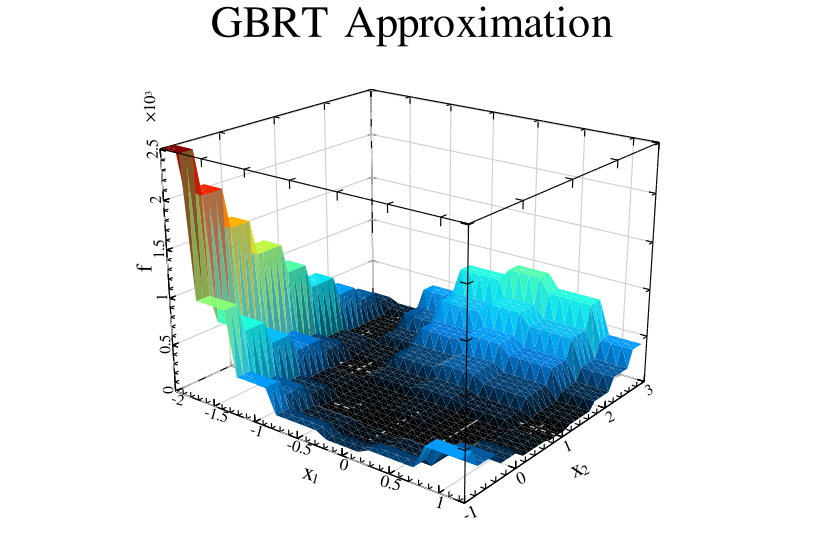 Gradient Boosted Regression Trees